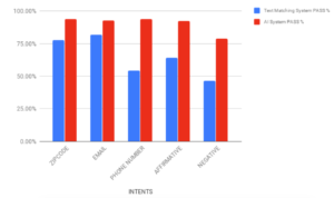 Graph Compares Effective of Legacy vs New AI Chatbots