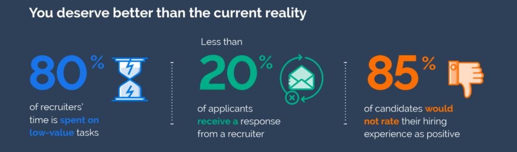 Current recruiting statistics