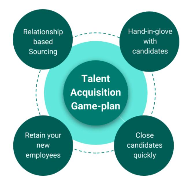 Talent acquisition game plan