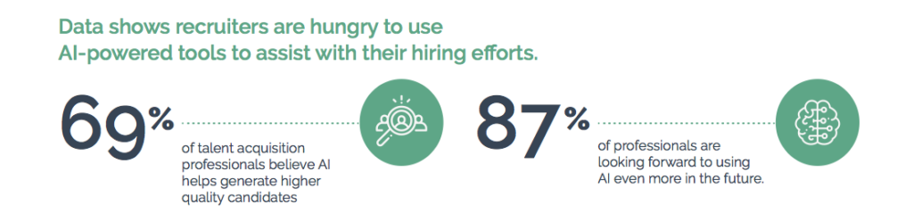 Data shows recruiters are hungry to use AI-powered tools to assist with their hiring efforts
