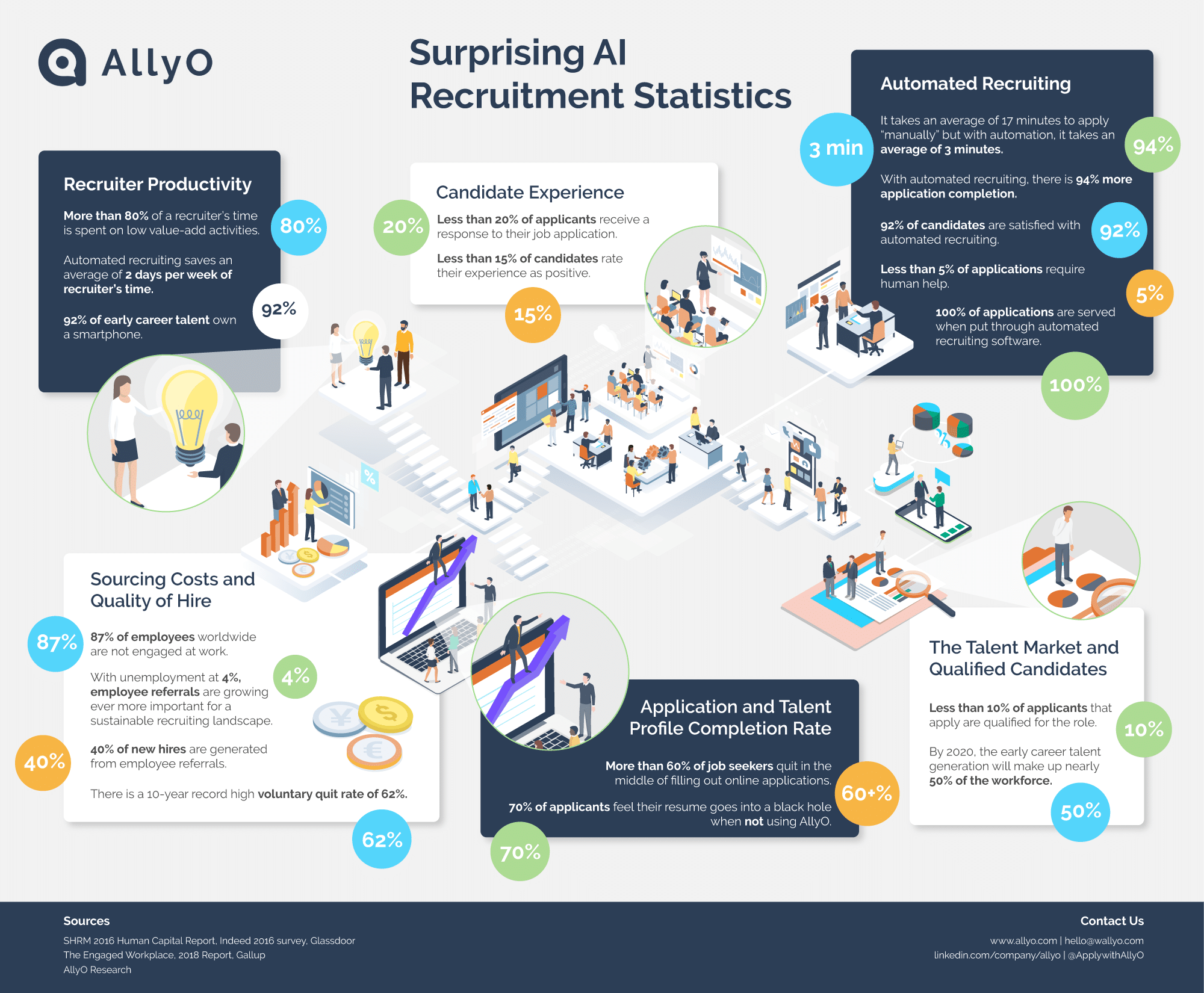 ai recruitment infographic 2018