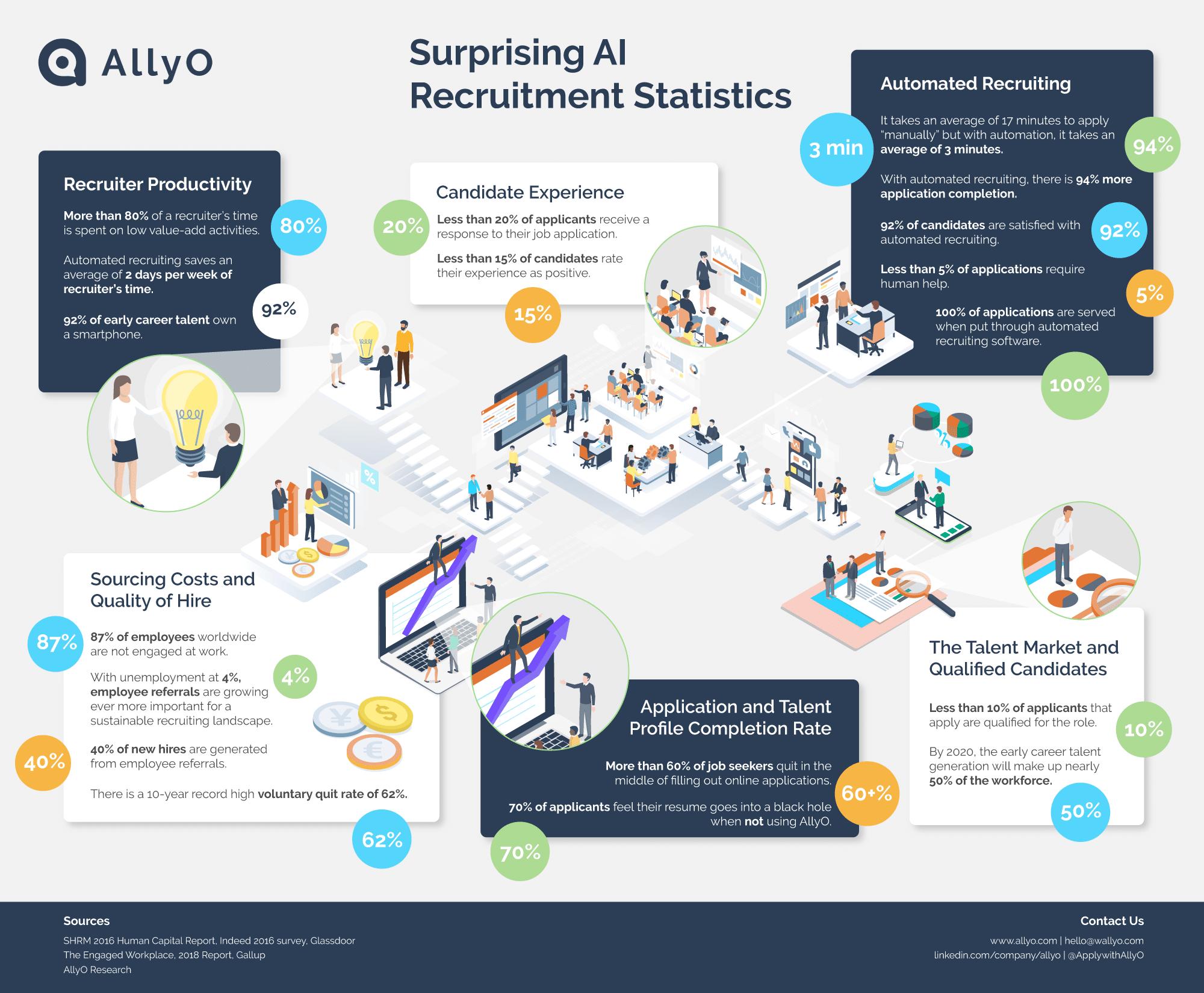 ai recruitment infographic 2018