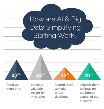 How are AI & Big Data Simplifying Staffing Work
