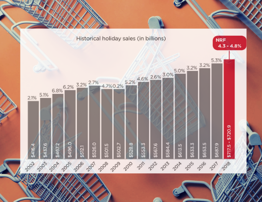 National Retail Federation Holiday Sales Projections Graph