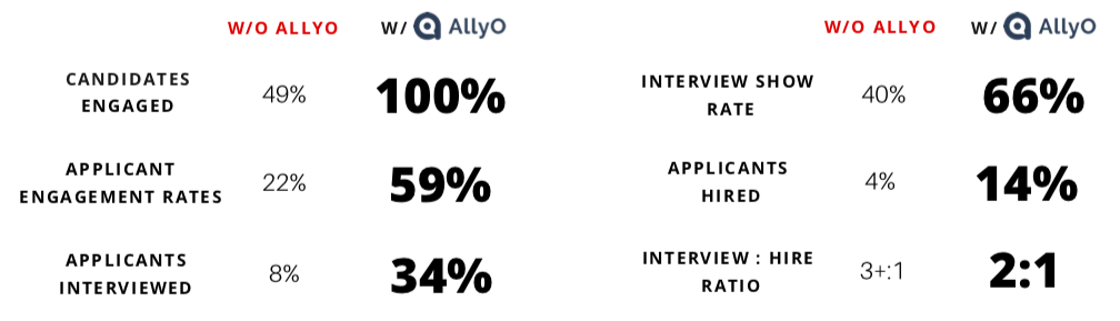 Statistics showing improvement with AllyO