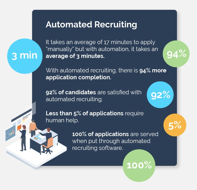 Automated Recruiting