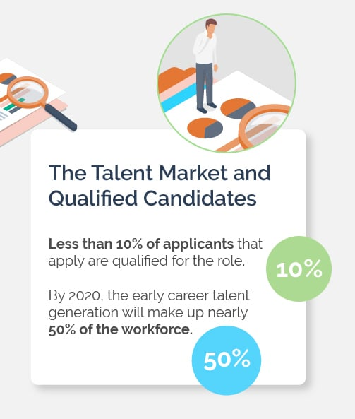 The Talent Market