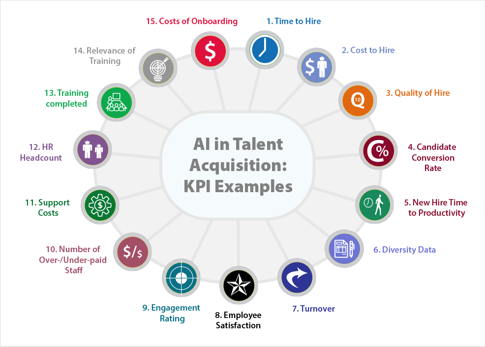 Your Guide to AI Talent Acquisition