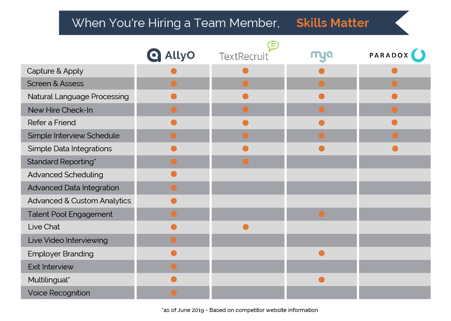Comparison of the Popular HR Technology Solutions