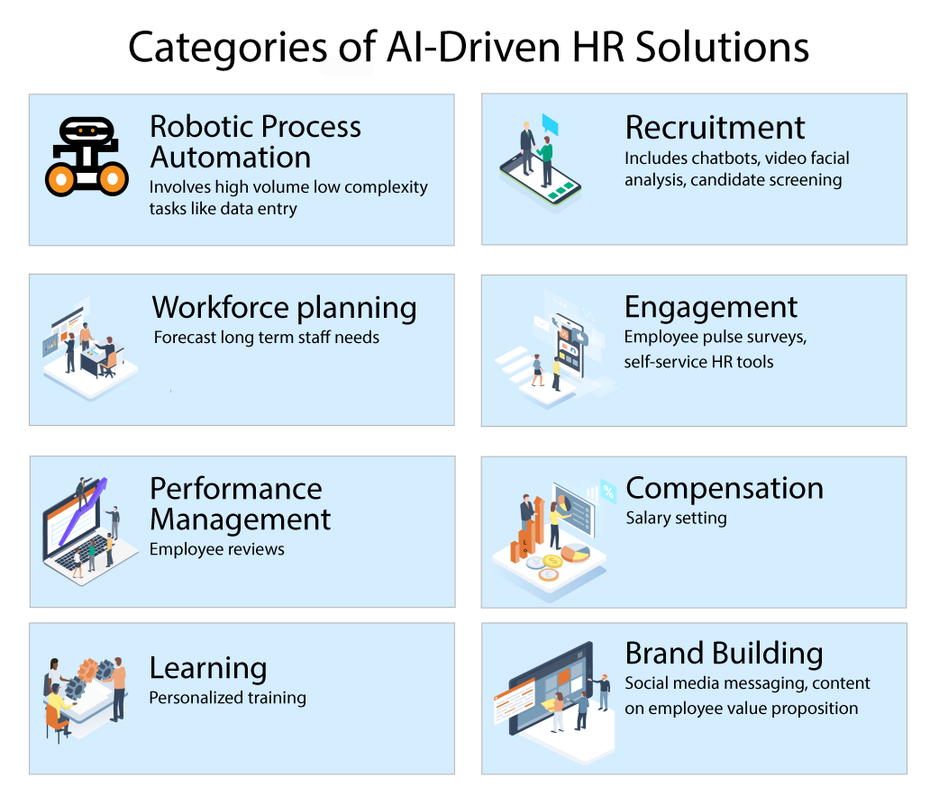 How to Leverage AI in HR | AllyO