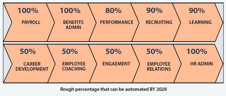The Future of HR Process Automation