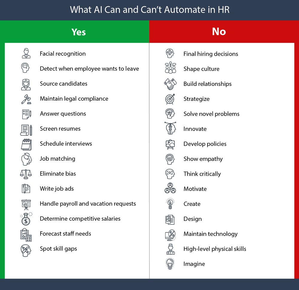 What AI Can and Can't Automate in HR