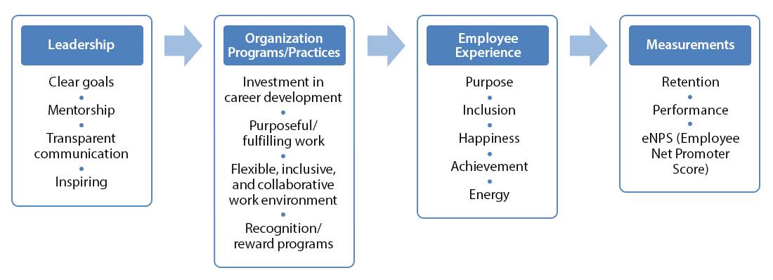 Employee Experience Framework