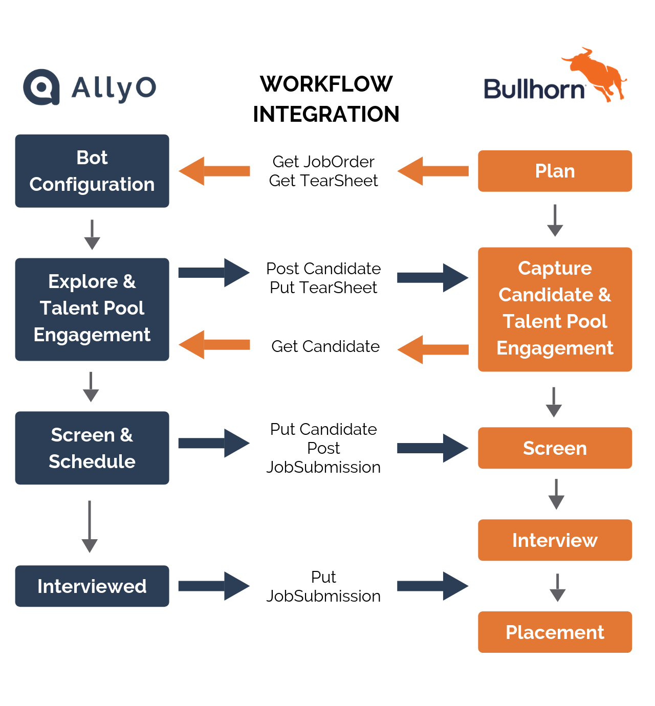 Bullhorn + AllyO Workflow Integration